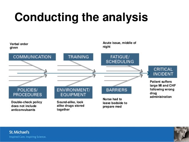 how to write a comprehensive analysis