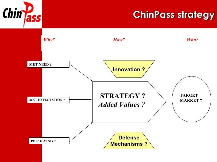 ChinPass  strategy Innovation ? Defense Mechanisms ? STRATEGY ? Added Values ? MKT NEED ? MKT EXPECTATION ? PB SOLVING ? T...