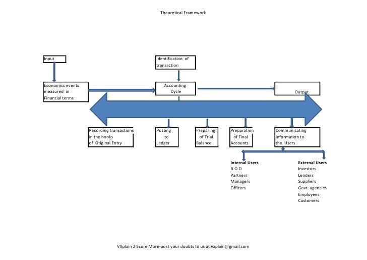 Theoretical FrameworkInput                                              Identification of                                 ...