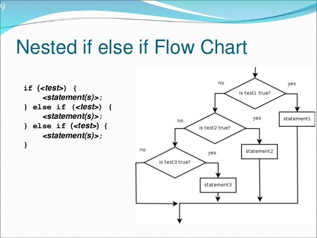 9 nested if else if flow chart - Flowchart For If Else Statement