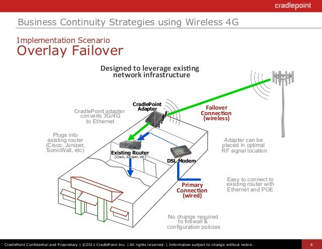 easily deploy 4g failover to your network 8