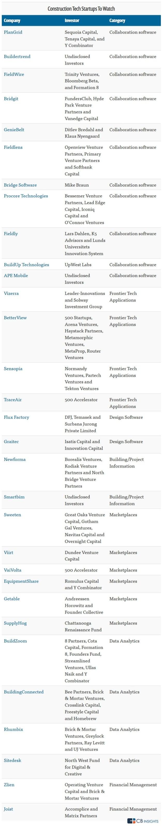 construction tech startup scene - companies