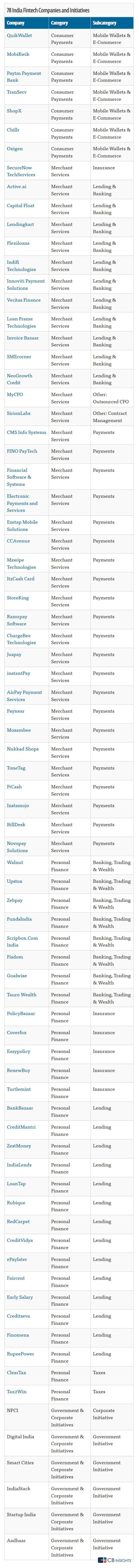 india fintech startups