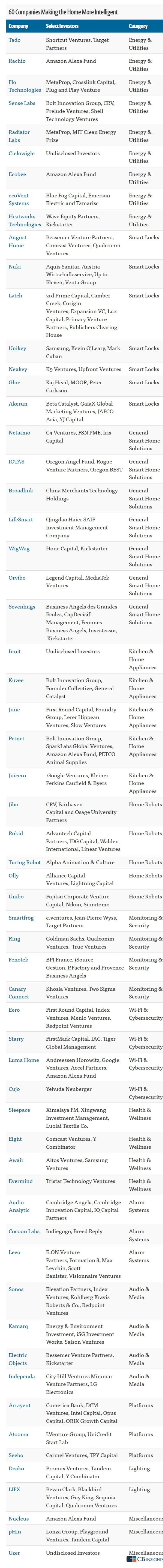 smarthome startup scene - list