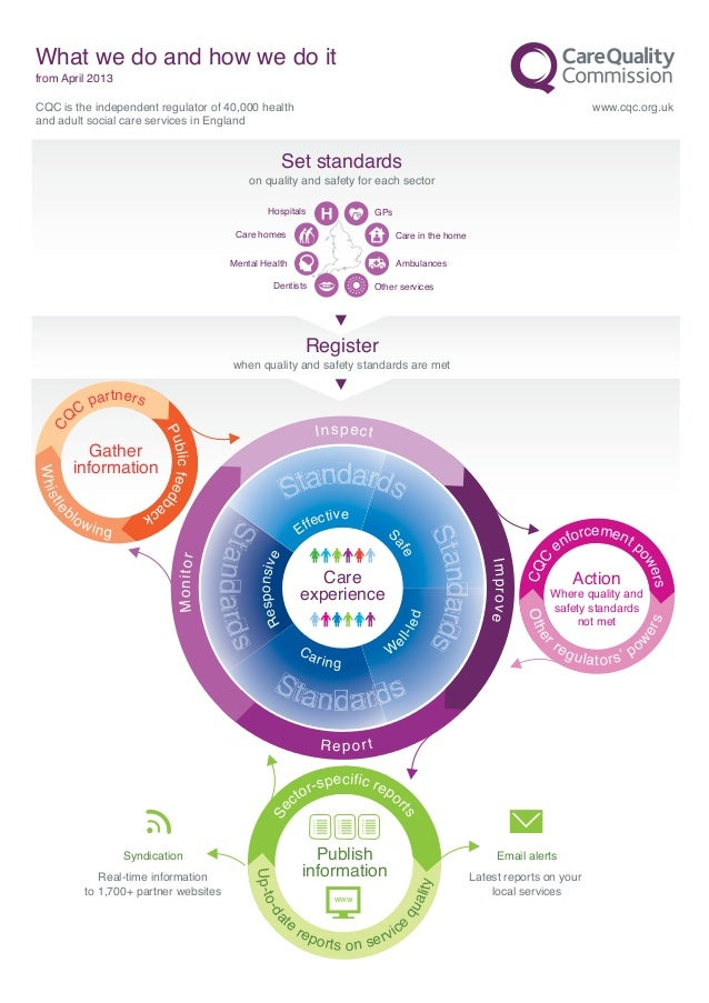 What we do and how we do itfrom April 2013CQC is the independent regulator of 40,000 health                               ...