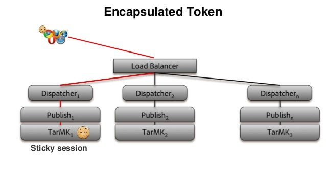 Encapsulated Token Sticky session