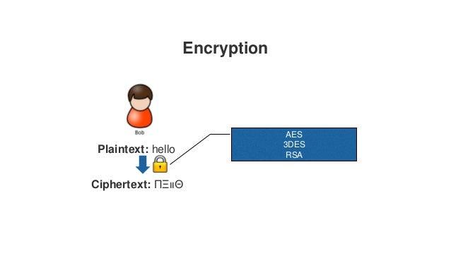 Encryption Plaintext: hello Ciphertext: ΠΞιιΘ AES 3DES RSA