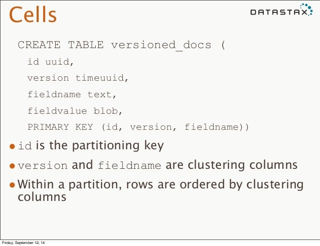 Cells  CREATE TABLE versioned_docs (  id uuid,  version timeuuid,  fieldname text,  fieldvalue blob,  PRIMARY KEY (id, ver...