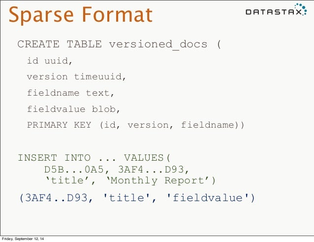 Sparse Format  CREATE TABLE versioned_docs (  id uuid,  version timeuuid,  fieldname text,  fieldvalue blob,  PRIMARY KEY ...