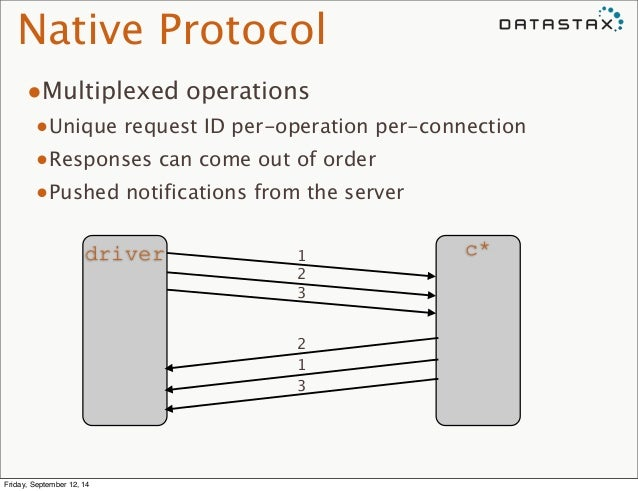 Native Protocol  •Multiplexed operations  •Unique request ID per-operation per-connection  •Responses can come out of orde...