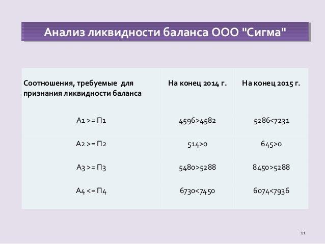 дипломная презентация по анализу финансового состояния 10 ОЦЕНКА ФИНАНСОВОЙ УСТОЙЧИВОСТИ 11 11 Анализ