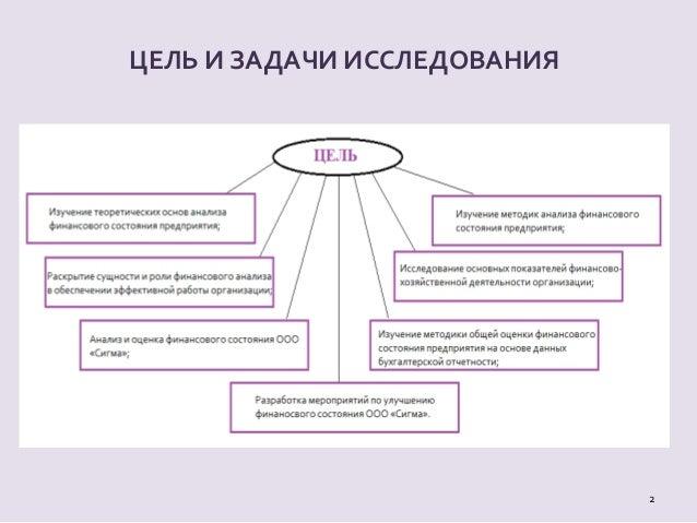 дипломная презентация по анализу финансового состояния ЦЕЛЬ И ЗАДАЧИ ИССЛЕДОВАНИЯ 2
