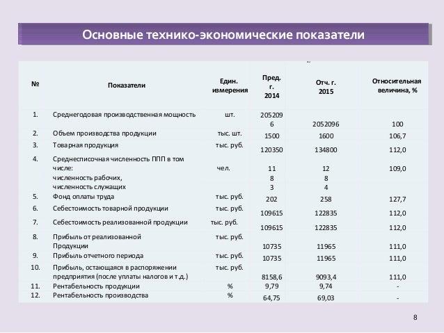 дипломная презентация по анализу финансового состояния