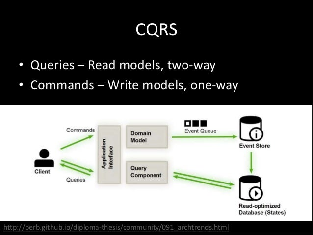 CQRS • Queries – Read models, two-way • Commands – Write models, one-way  http://berb.github.io/diploma-thesis/community/0...