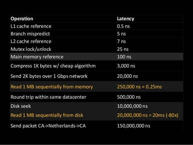 Operation L1 cache reference Branch mispredict L2 cache reference Mutex lock/unlock Main memory reference  Latency 0.5 ns ...