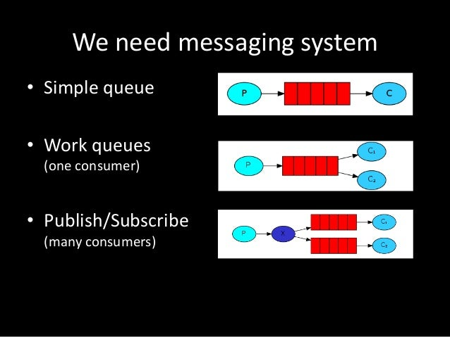 We need messaging system • Simple queue • Work queues (one consumer)  • Publish/Subscribe (many consumers)