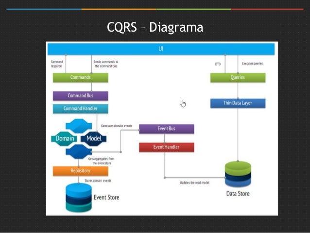 Introducción a CQRS Slide 3
