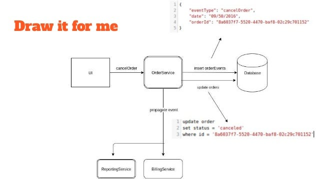 Cqrs Event Sourcing And Microservices