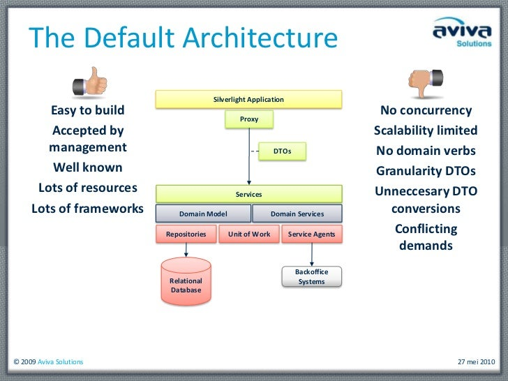 CQRS and Event Sourcing, An Alternative Architecture for DDD Slide 3