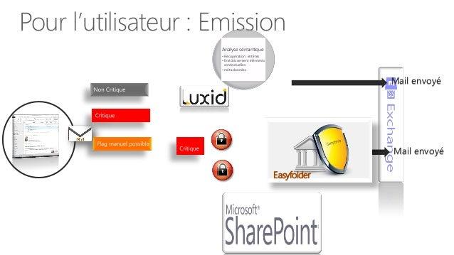Easyfolder mail managementVue du coté client …..un appletUne barre contextuelle réagissant intelligemment avec le client d...