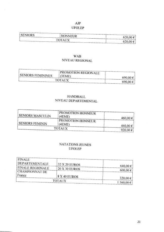 AJP UFOLEP SENIORS HONNEUR 620,00 € TOTAUX 620,00 € WAB NIVEAUREGIONAL PROMOTIONREGIONALE SENIORS FEMININES (3EME) 690,00 ...