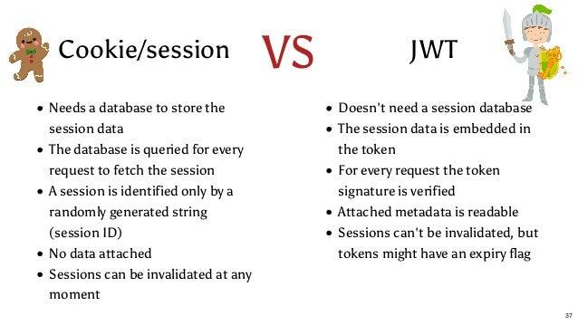Invalidating jwt tokens