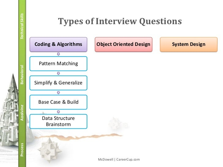 structure of an interview A well structured interview is the most effective way to judge the potential worth of a candidate it is your opportunity to determine if the applicant is going to be.