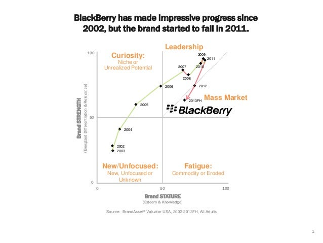BlackBerry has made impressive progress since 2002, but the brand started to fall in 2011. Leadership  100  Curiosity:  20...
