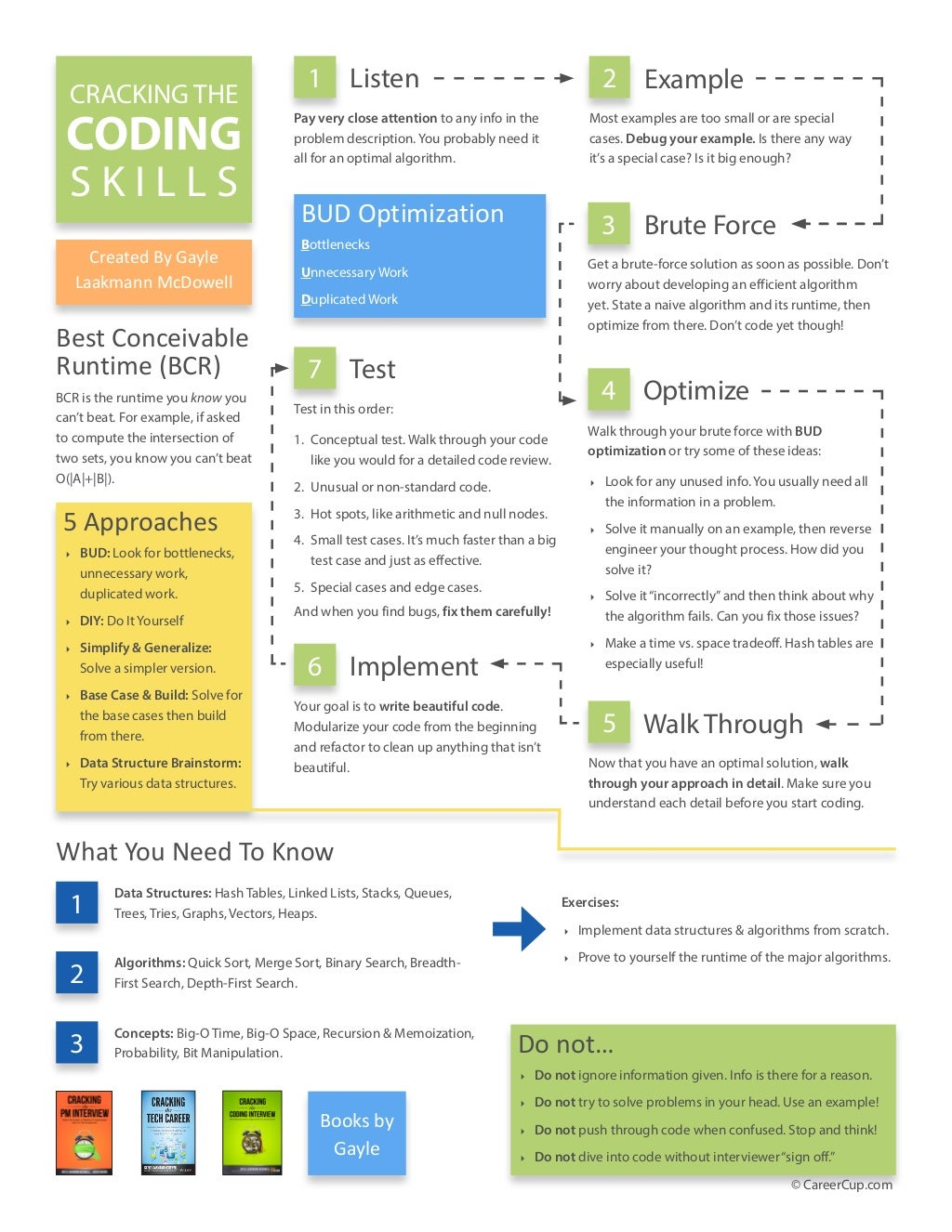 Cracking the Interview Skills (Coding, Soft Skills, Product Management) Handouts