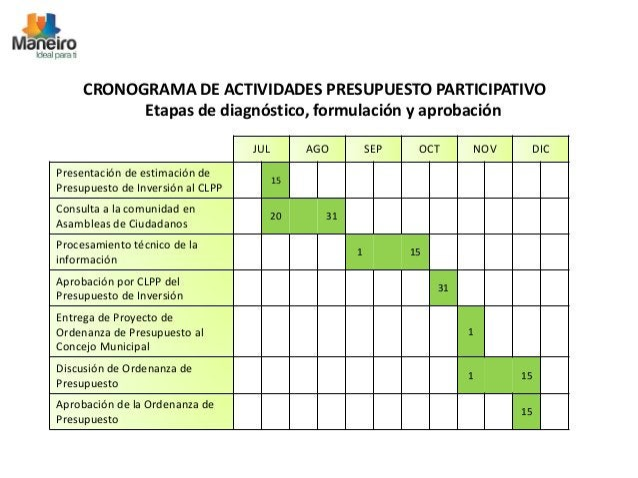 CRONOGRAMA DE ACTIVIDADES PRESUPUESTO PARTICIPATIVO  Etapas de diagnóstico, formulación y aprobación  JUL AGO SEP OCT NOV ...