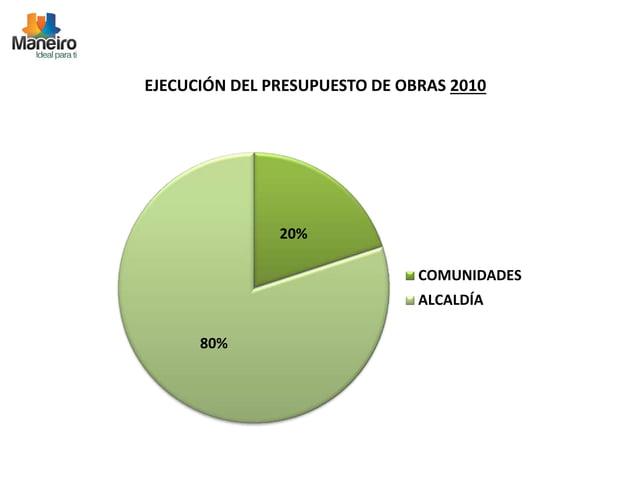EJECUCIÓN DEL PRESUPUESTO DE OBRAS 2010  20%  80%  COMUNIDADES  ALCALDÍA