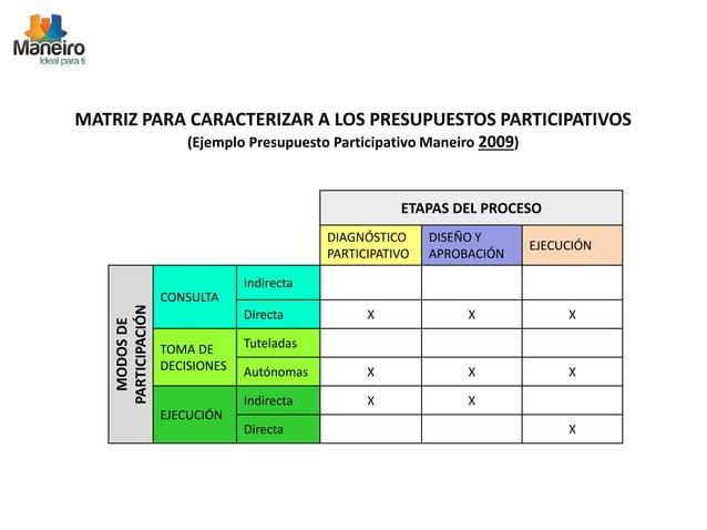 MATRIZ PARA CARACTERIZAR A LOS PRESUPUESTOS PARTICIPATIVOS  (Ejemplo Presupuesto Participativo Maneiro 2009)  ETAPAS DEL P...