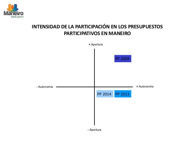 INTENSIDAD DE LA PARTICIPACIÓN EN LOS PRESUPUESTOS  PARTICIPATIVOS EN MANEIRO  + Apertura  - Autonomía + Autonomía  - Aper...