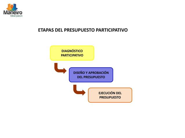 ETAPAS DEL PRESUPUESTO PARTICIPATIVO  DIAGNÓSTICO  PARTICIPATIVO  DISEÑO Y APROBACIÓN  DEL PRESUPUESTO  EJECUCIÓN DEL  PRE...