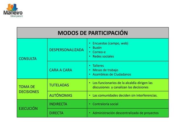 MODOS DE PARTICIPACIÓN  CONSULTA  DESPERSONALIZADA  • Encuestas (campo, web)  • Buzón  • Correo-e  • Redes sociales  CARA ...