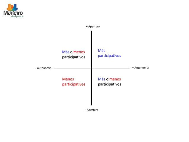 + Apertura  Más  participativos  Más o menos  participativos  - Autonomía + Autonomía  Menos  participativos  Más o menos ...