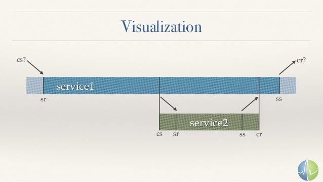 Visualization service1 service2 sr sr ss crcs ss cs? cr?