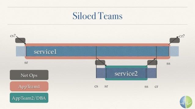 Siloed Teams service1 service2 sr sr ss crcs ss cs? cr? Net Ops AppTeam1 AppTeam2/DBA