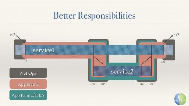 Better Responsibilities service1 service2 sr sr ss crcs ss cs? cr? Net Ops AppTeam1 AppTeam2/DBA