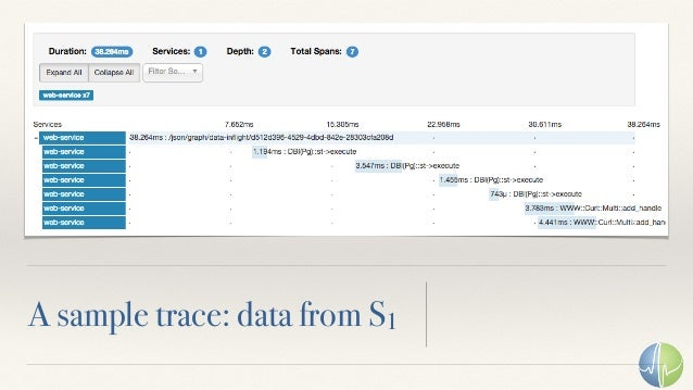 A sample trace: data from S2