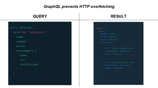 GraphQL prevents HTTP overfetching QUERY RESULT