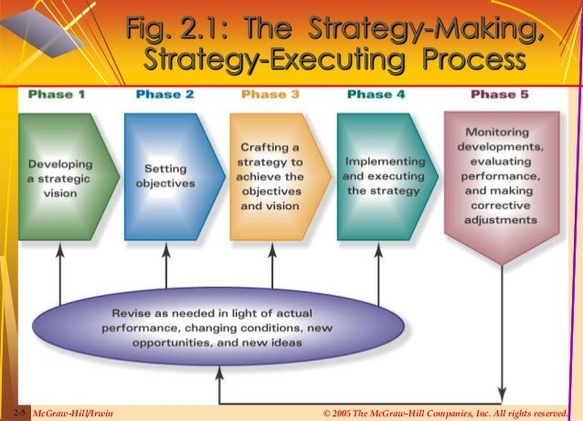 crafting a strategy Dr chorn will guide you through the process of crafting a strategy in uncertain  16:10-17:10 scenario planning and strategic thinking by dr norman chorn,.