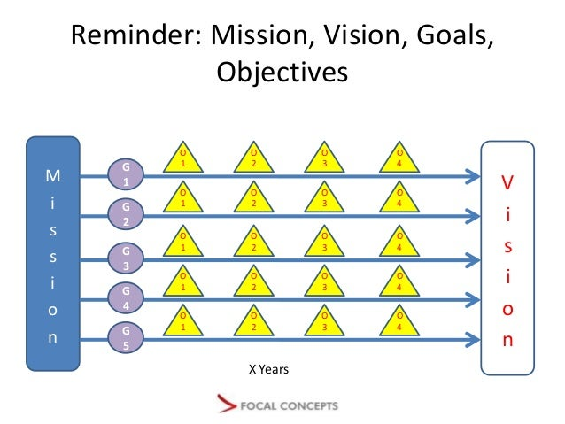 """crafting a strategy Crafting a good corporate strategy for tough economic times """"strategic planning"""" has historically not been very successful for most corporate practitioners, but not all efforts have been for naught."""