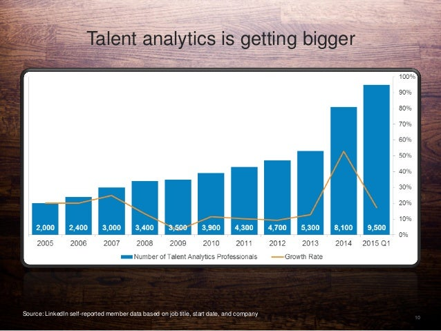 10 Talent analytics is getting bigger Source: LinkedIn self-reported member data based on job title, start date, and compa...