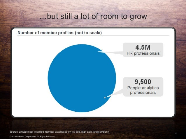 11 …but still a lot of room to grow Source: LinkedIn self-reported member data based on job title, start date, and company...