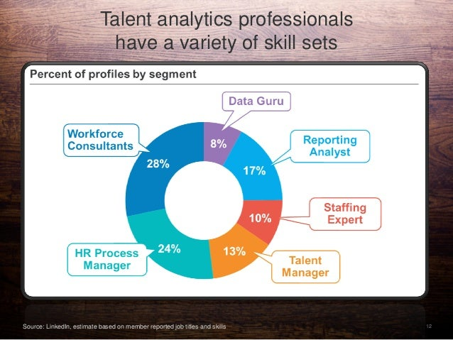 12 Talent analytics professionals have a variety of skill sets Source: LinkedIn, estimate based on member reported job tit...