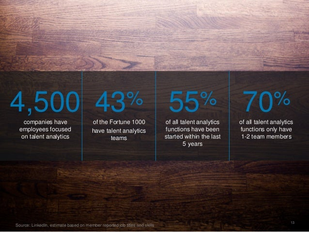 13 4,500companies have employees focused on talent analytics 43% of the Fortune 1000 have talent analytics teams 55%...