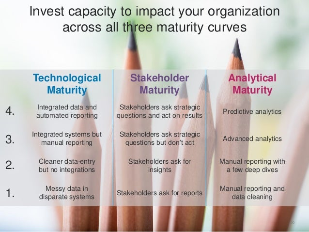 20 Invest capacity to impact your organization across all three maturity curves Technological Maturity Stakeholder Maturit...