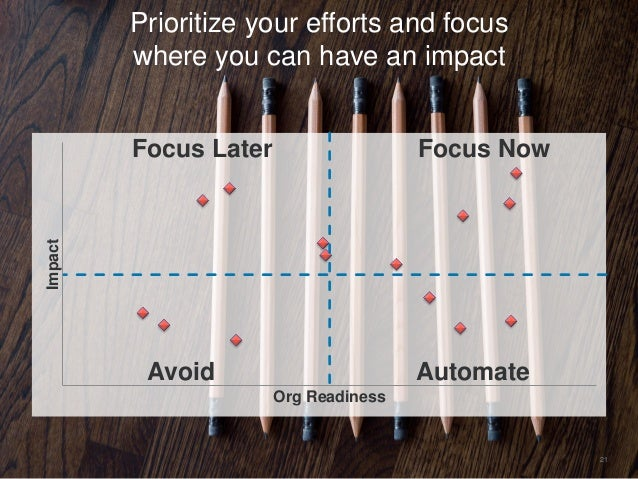 21 Prioritize your efforts and focus where you can have an impactImpact Org Readiness Focus NowFocus Later Avoid Automate