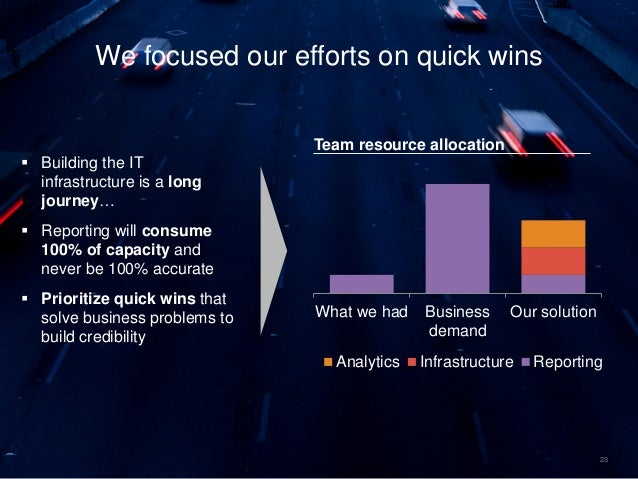 23 We focused our efforts on quick wins What we had Business demand Our solution Analytics Infrastructure Reporting Team r...